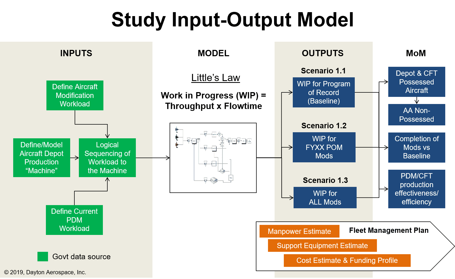 Study Input-Output Analysis Modeling to Evaluate Alternatives