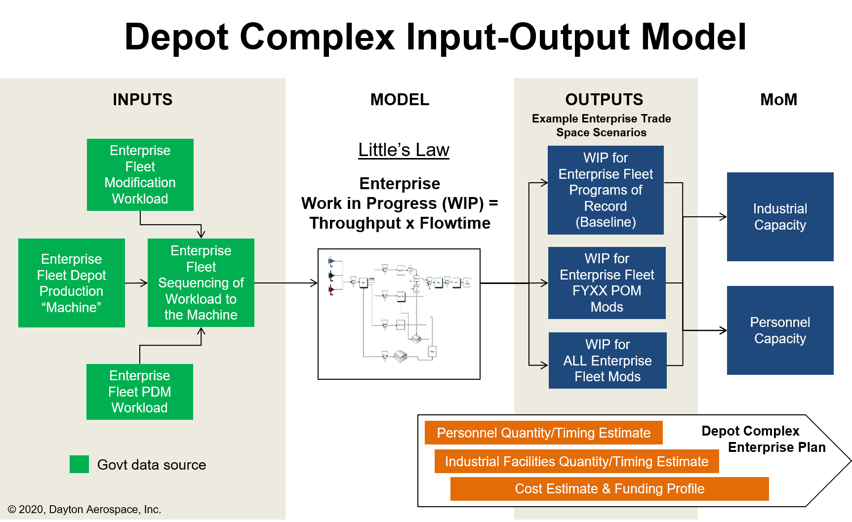 Enterprise Depot Complex Input-Output Analysis Modeling to Evaluate Alternatives